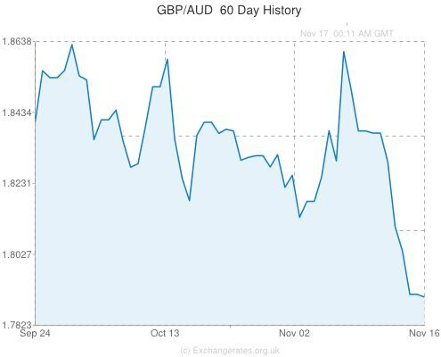 The Pound To Australian Dollar Exchange Rate Converts 0 29 Per Cent Higher At 1 Gbp Is 1 79519 Aud Http Goo Gl Qllaoy Exchange Rate Aud Dollar