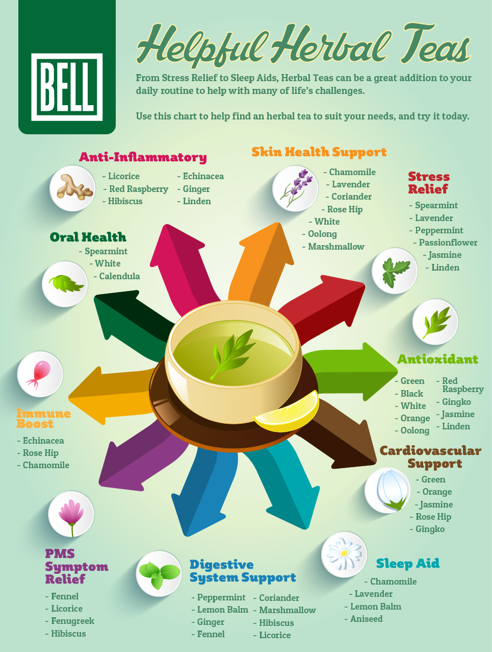 what are types of herbal tea