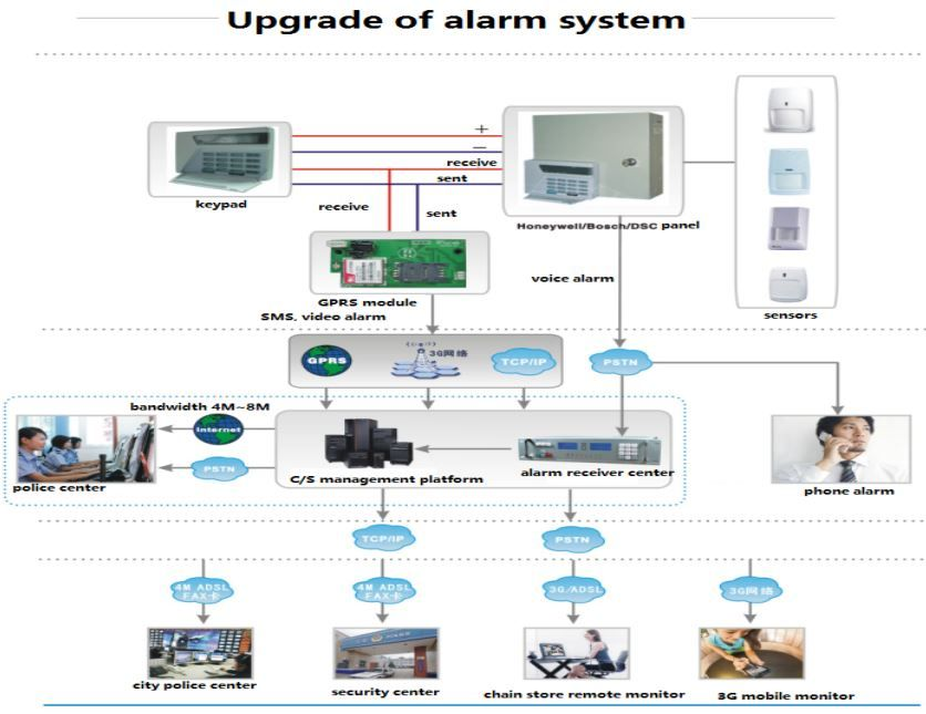 Security Service Network Alarm System Upgrade Alarm System Security Technology Security Service