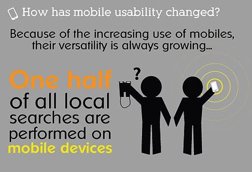 Why is it important for you to be including Mobile Marketing in your overall strategy?  1/2 of all local searches are performed on mobile devices!