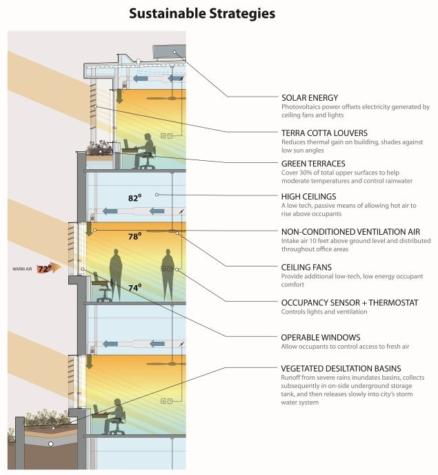 Sustainable Strategies2 | Natural ventilation, Sustainability ...