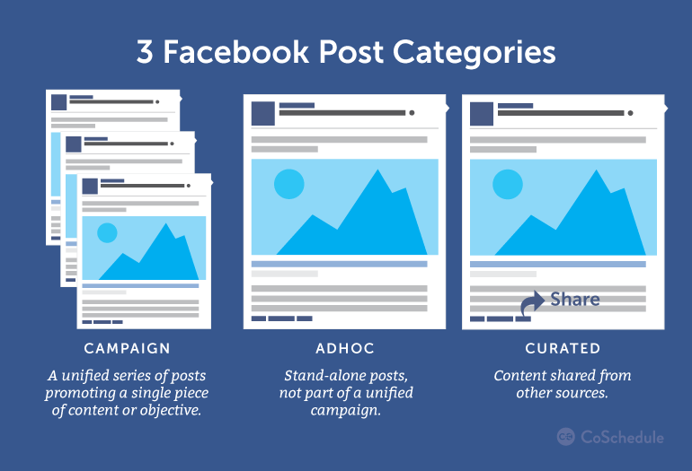 Facebook Marketing Strategy Why You Need One How To Build It Facebook Marketing Strategy Facebook Ads Design Facebook Marketing
