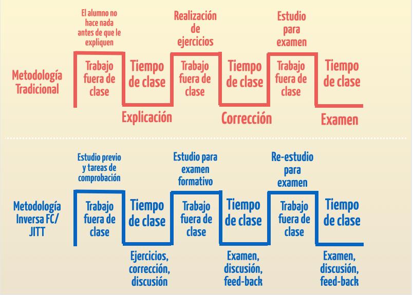 Flujo de trabajo;: metodologías Inductivas y FC vs. Clase Tradicional  En este esquema que completa al de los papeles del profesor y el alumno nos muestra qué cambios se producen en el uso de los tiempos en la Flipped Classroom.