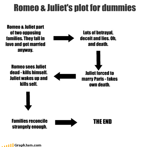romeo and juliet plot essay The following romeo and juliet essay presents the popular as shakespeare demonstrates in a variety of plot details and the final reconciliation between the.