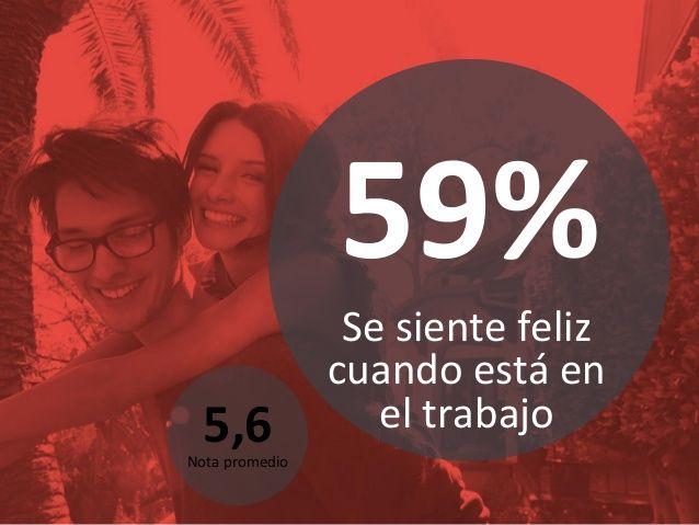 Buenos vínculos 5 DRIVERS de la felicidad laboral de los chilenos Buenos vínculos Trato justo Empoderar Trabajo valioso Tr...