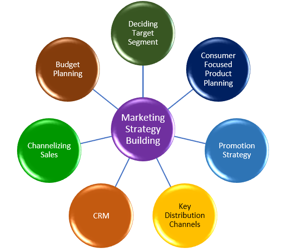 Marketing Strategy Is The Goal Of Increasing Sales And Achieving A
