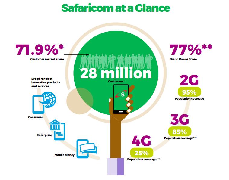 Swot And Pestle Analysis Of Safaricom Latest Update Pestle