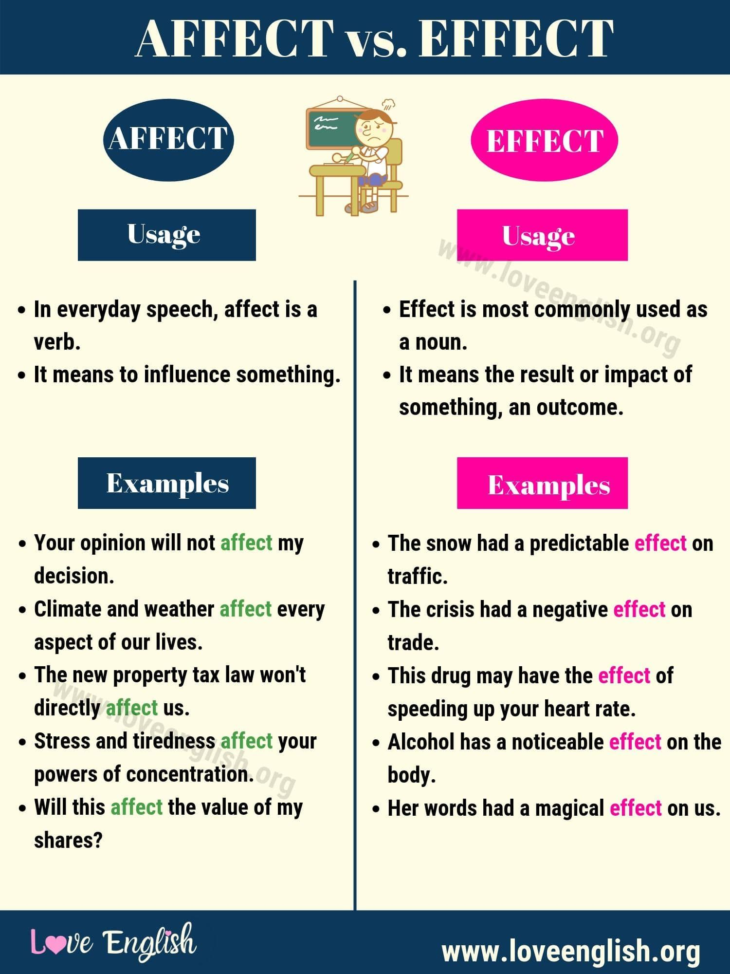 Affect And Effect Worksheet   Printable Worksheets and Activities for  Teachers [ 2000 x 1500 Pixel ]