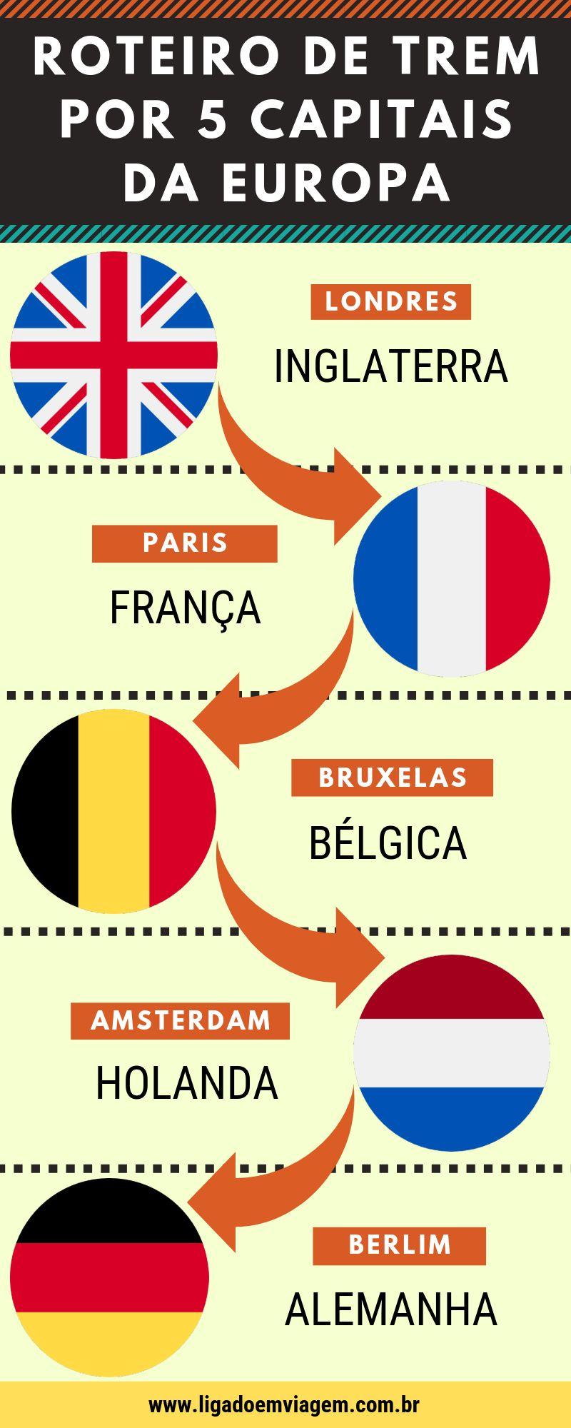 Roteiro de trem na Europa: Londres, Paris, Bruxelas, Amsterdam e Berlim