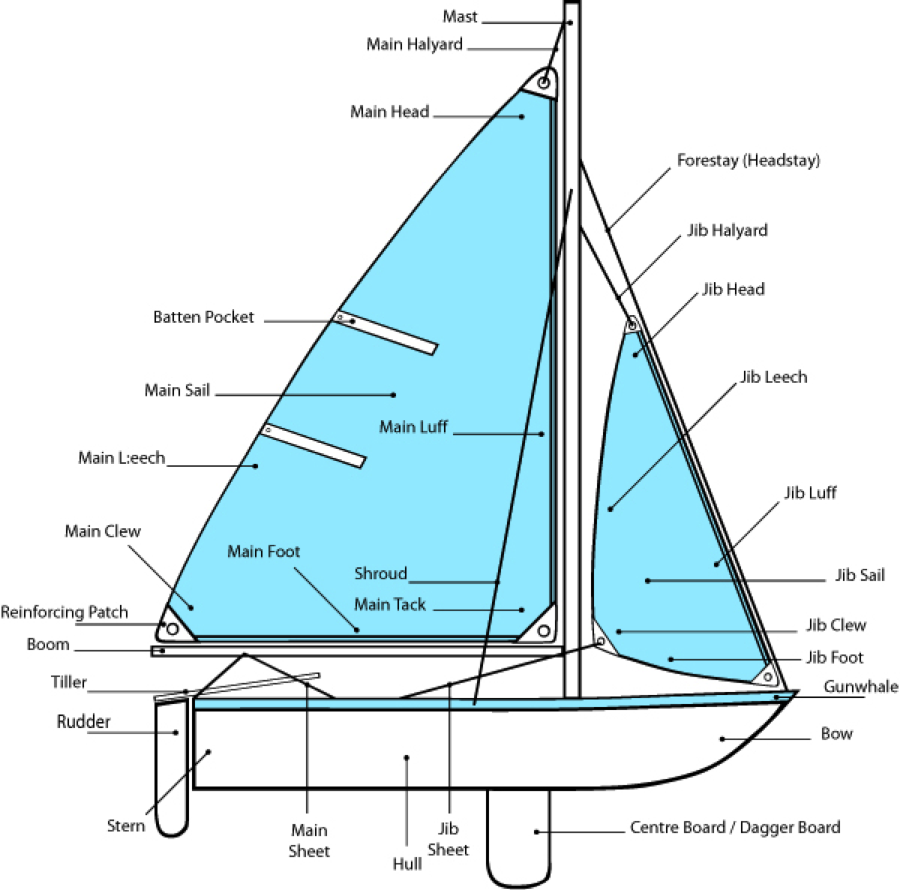 medium resolution of parts of the boat
