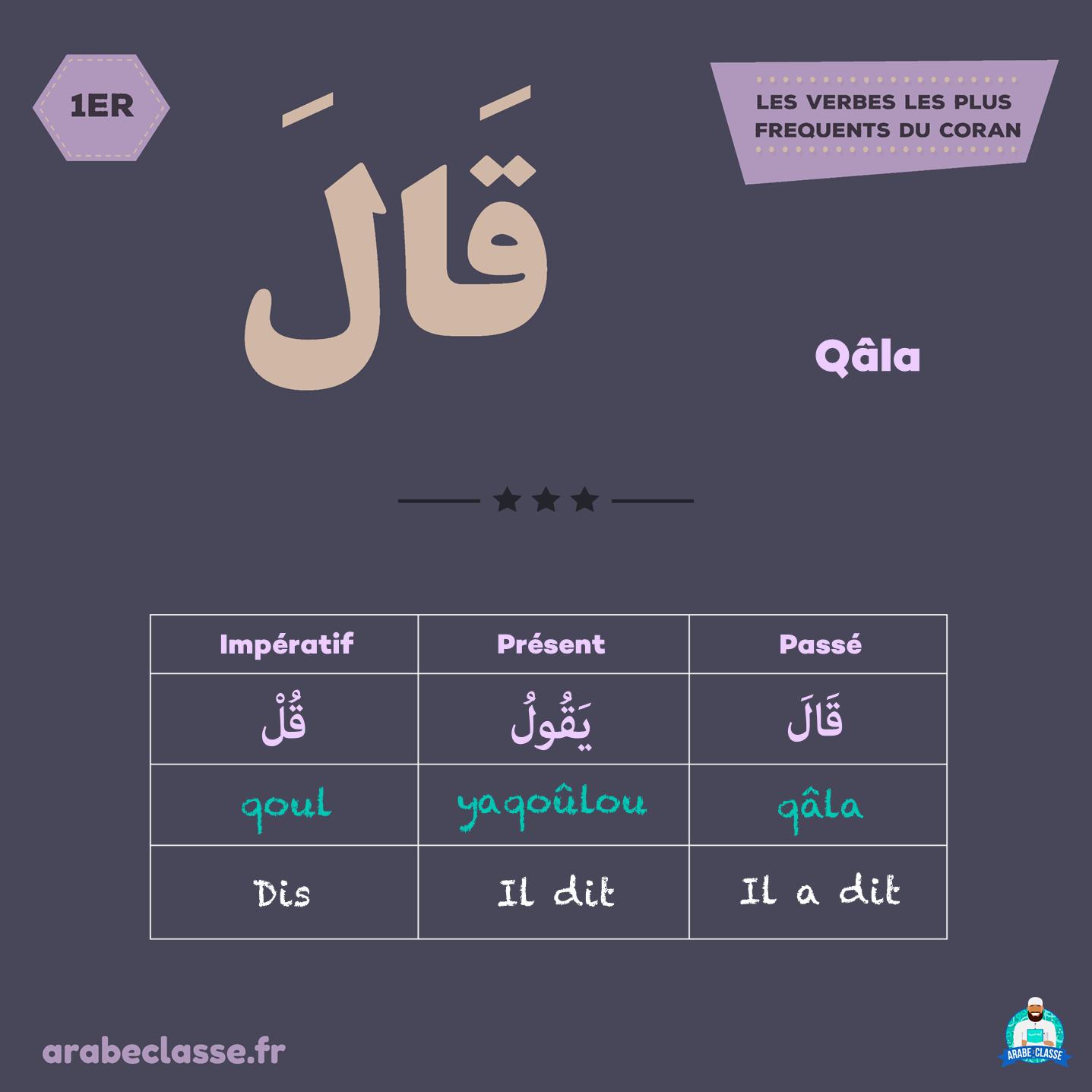 Conjugaison Des Verbes Arabes Parler Apprendre L Arabe Cours D Arabe Apprendre Le Francais Parler