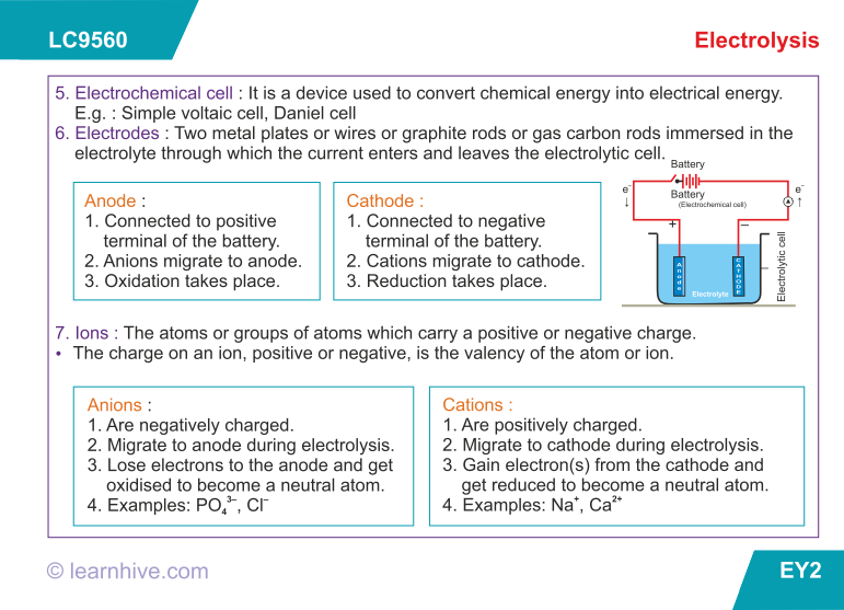 learning card for Electrolysis Science chart