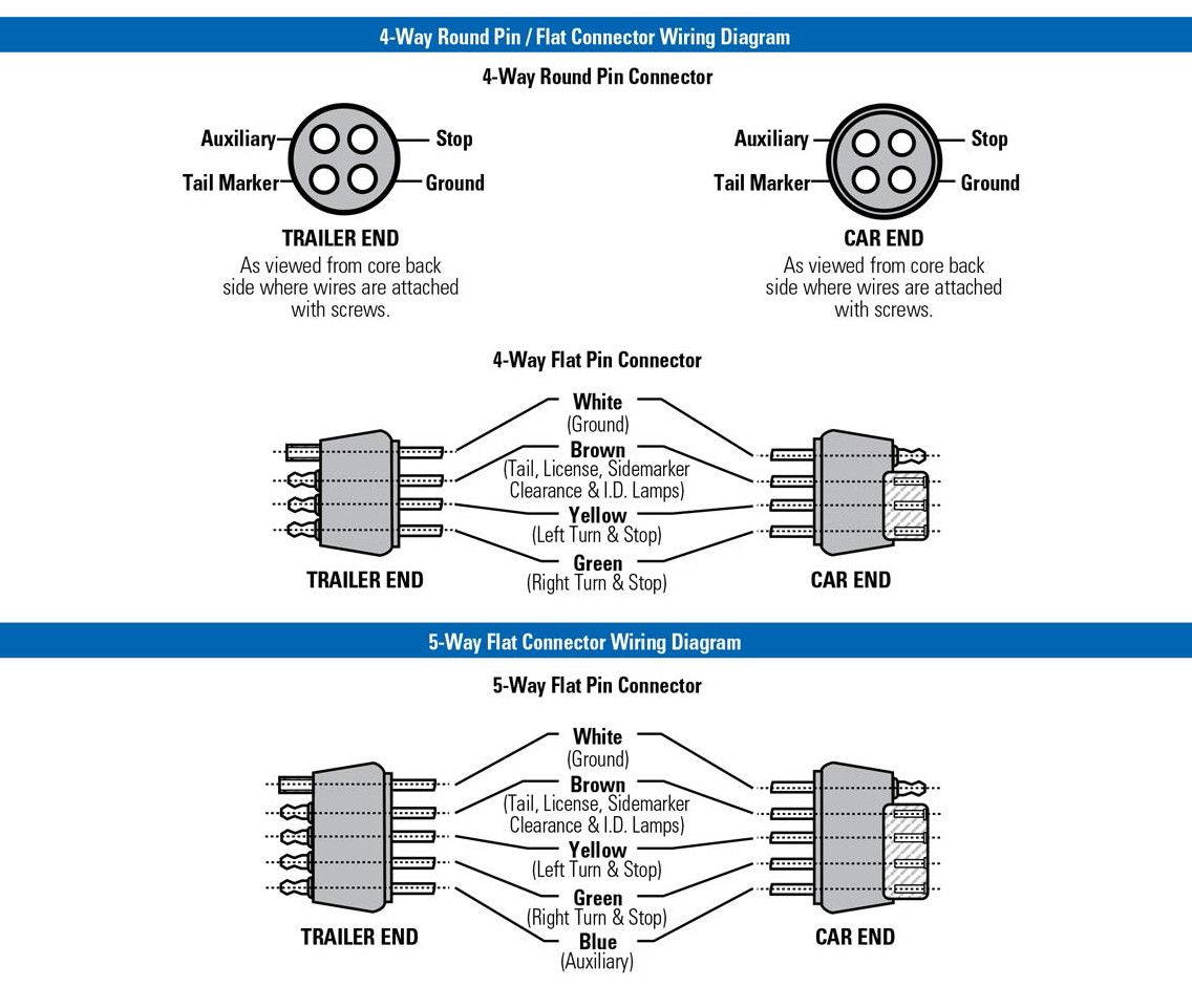 Trailer Wiring Diagram 4 Wire Way Pin For 7 Connector