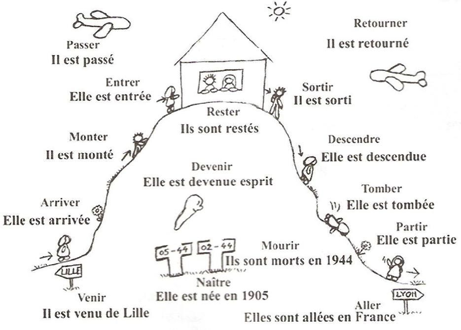 Verbes Conjugues Avec Etre French Language Lessons Teaching French French Flashcards