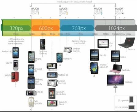 What Dimensions And Resolution Should Be For Ios And Android App Design Android App Design App Design Android Apps
