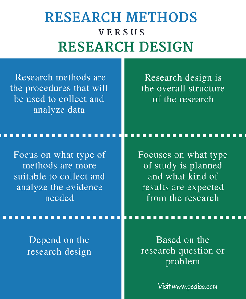 Difference Between Research Methods And Research Design Comparison Summary Research Methods Research Writing Social Science Research