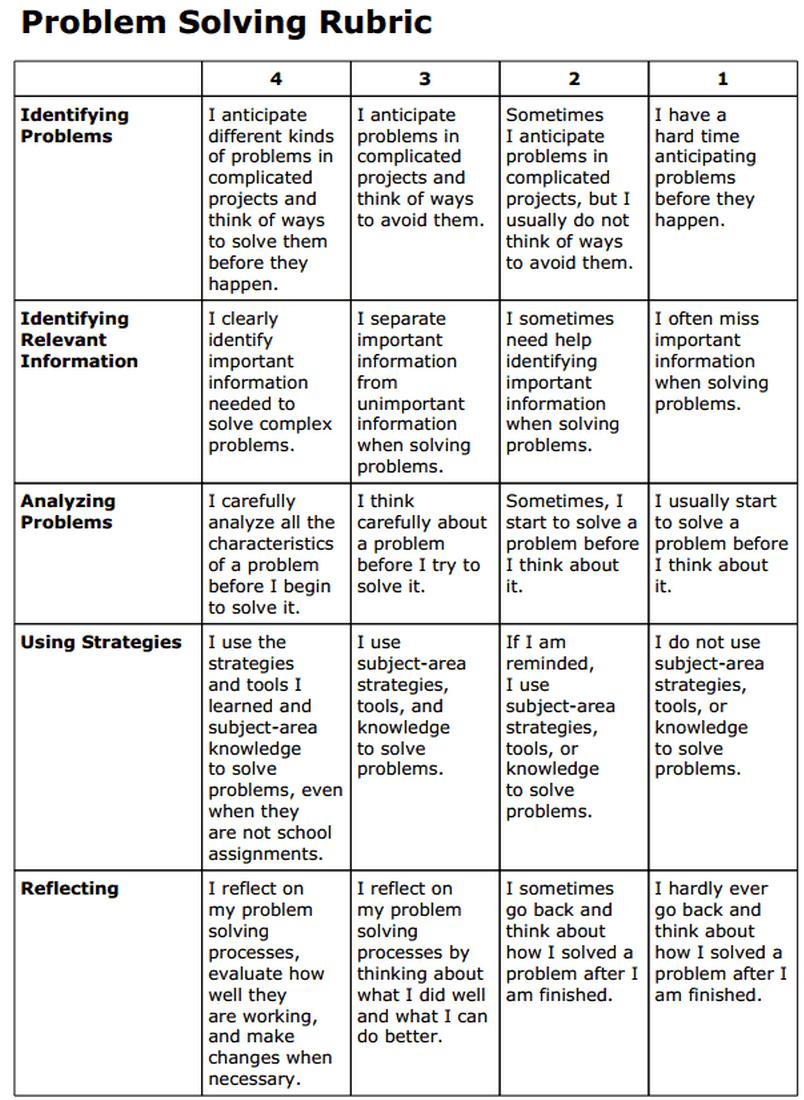 Awesome Problem Solving Rubric For Teachers Rubrics Problem Solving 21st Century Skills