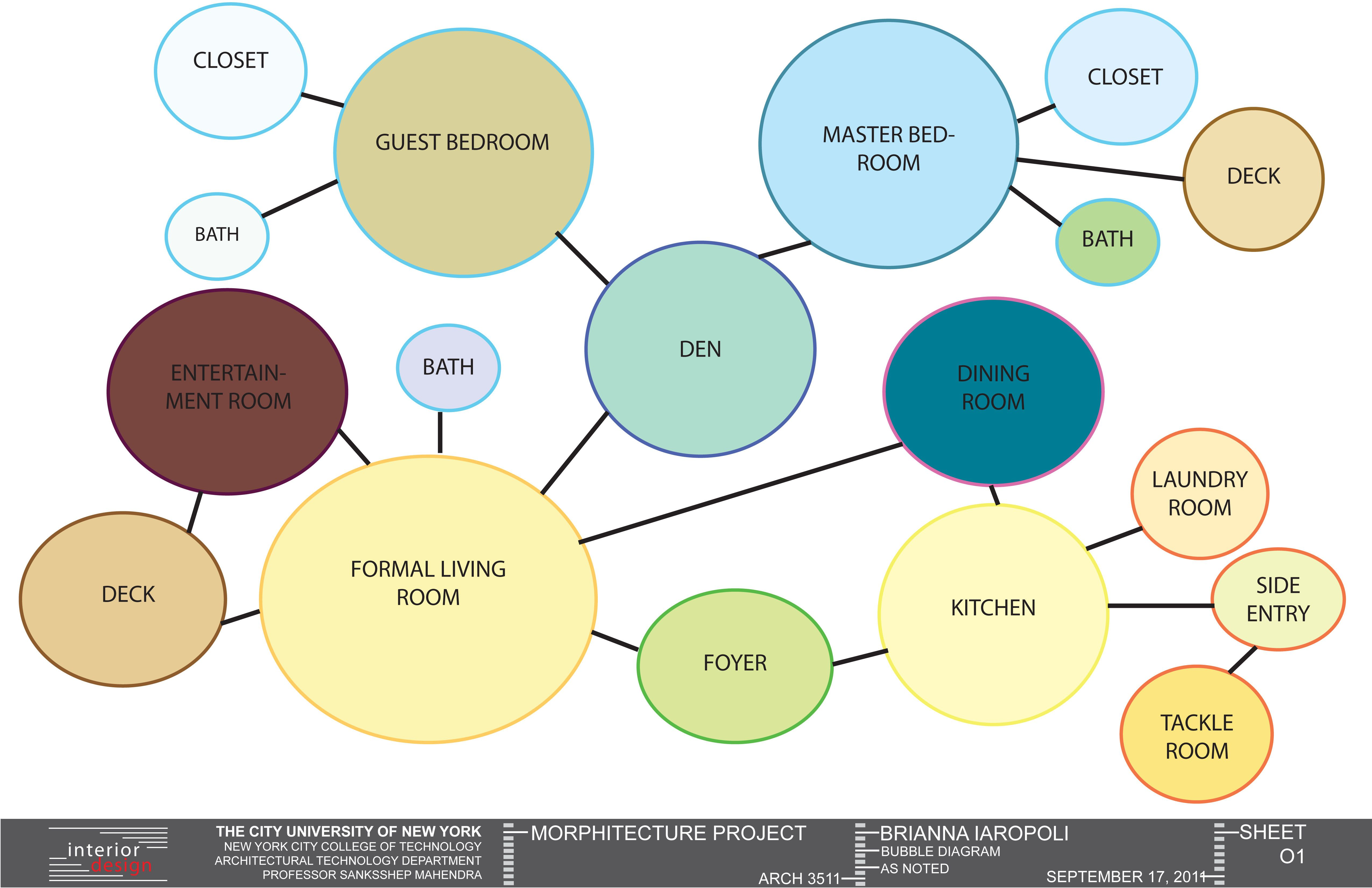 bubble diagrams interior for homes wiring diagram img Bubble Diagrams Chemistry