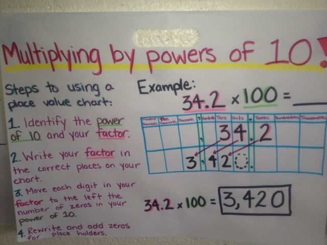 Math Notes Powers Of Ten Pinterest Chart Math And Anchor Charts