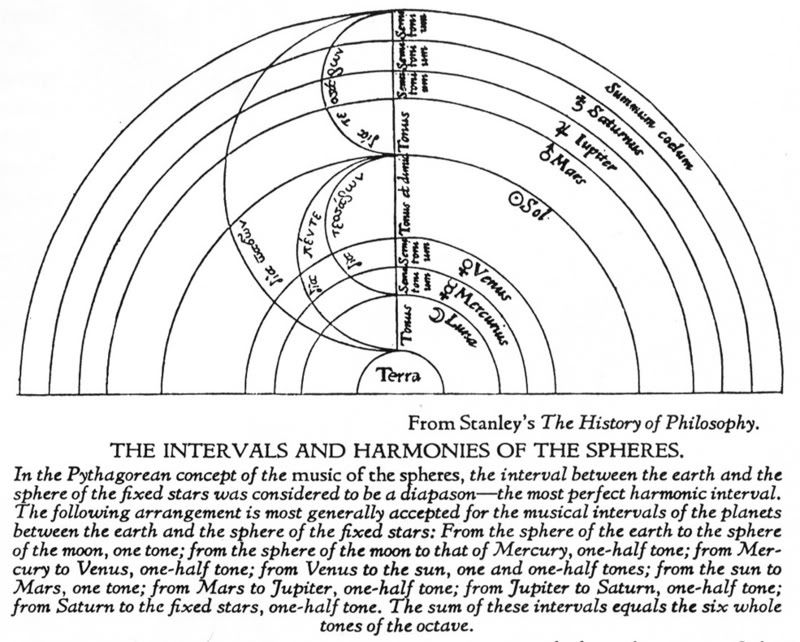 Diagram Of The Intervals And Harmonies Of The Spheres  From Stanley U0026 39 S The History Of Philosophy