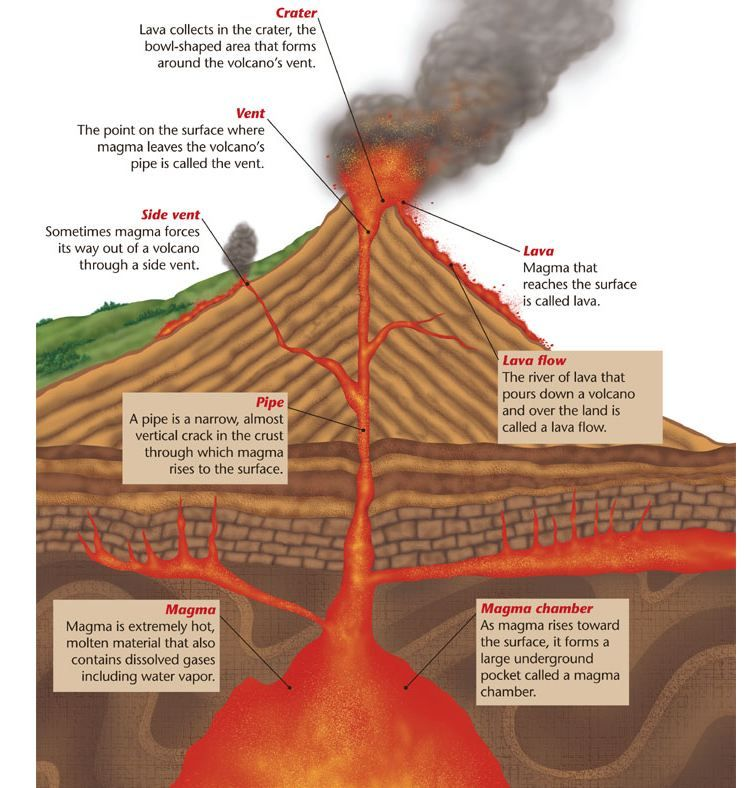 Volcanic Eruption Diagram Ph Volcano Diagramg Cross Sections