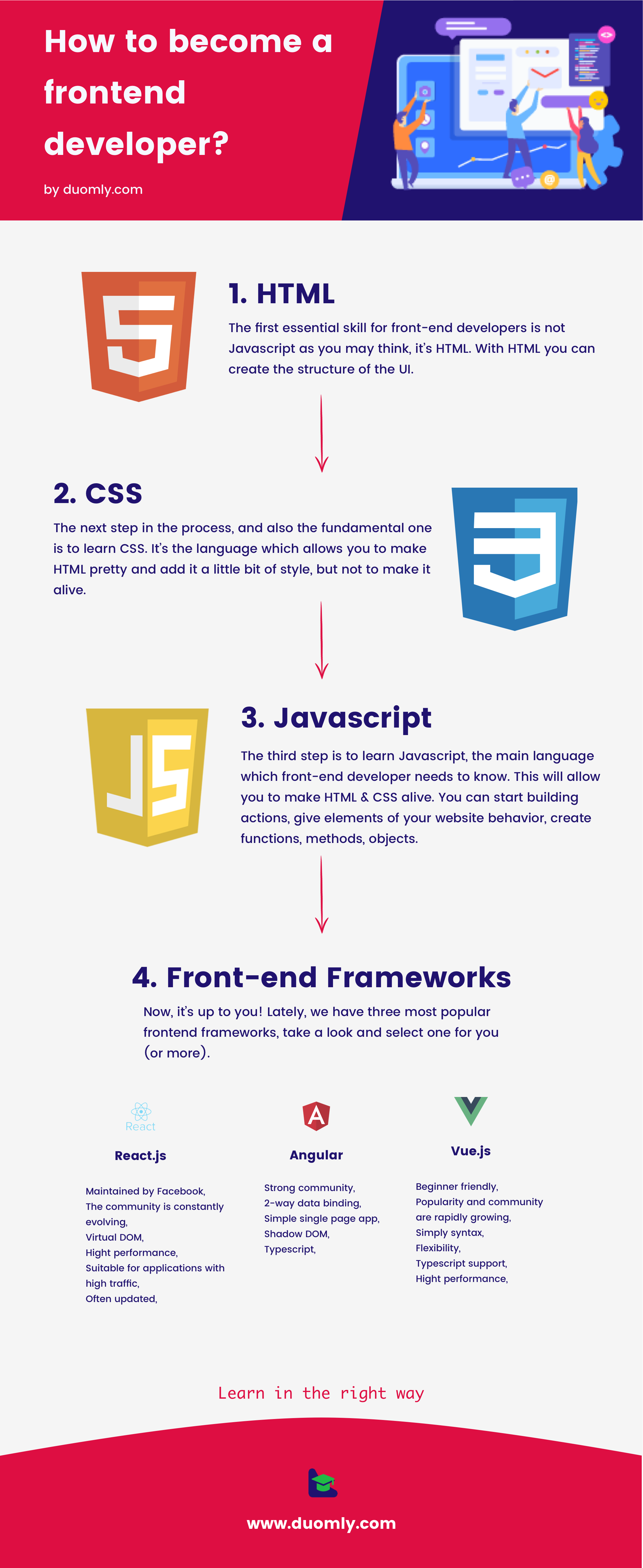 How To Become A Front End Developer By Duomly Com Frontend Developer Learn Web Development Web Development Programming