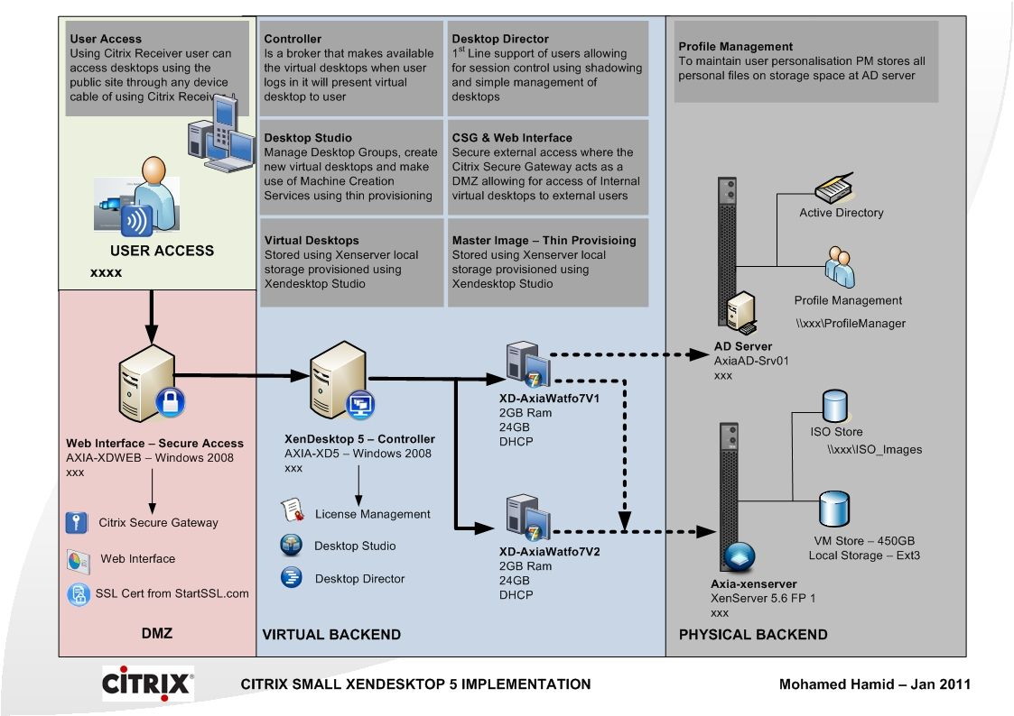 hight resolution of network diagrams citrix citrix secure gateway with citrix xendesktop 5 mohamedridha