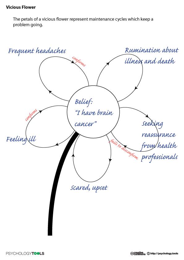 Self Help Cbt Exercises
