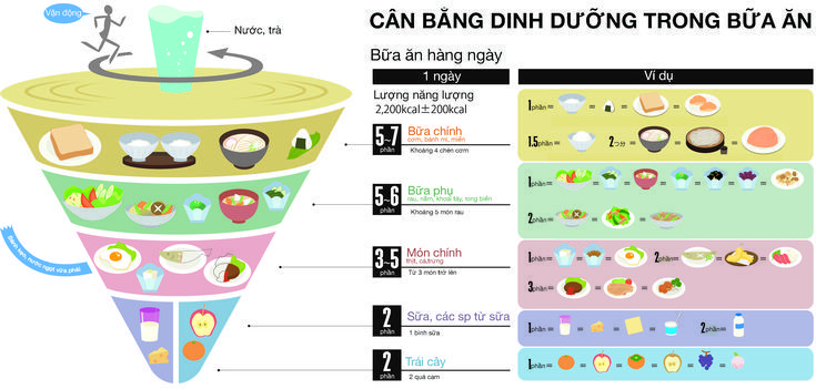 Bữa ăn dinh dưỡng 3