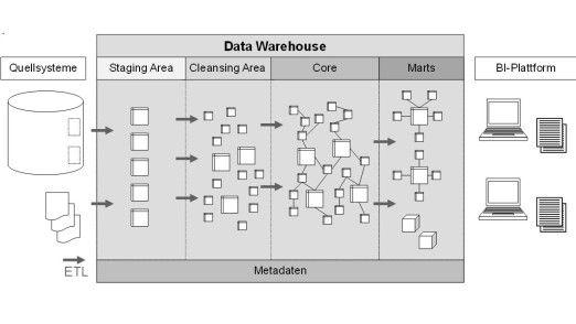 Der Beginn Einer Wunderbaren Freundschaft Big Data Oder Data Warehouse Big Data Business Intelligence Freundschaft
