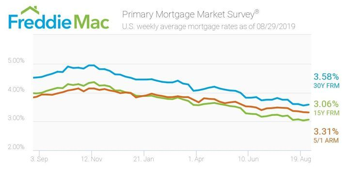 The 30 Year Fixed Rate Mortgage Rate Avg 3 58 And The 15 Year