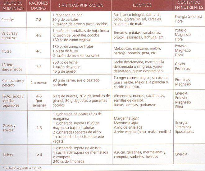 Dieta Hipocalorica Dieta Dietas Dieta Blanda Recetas