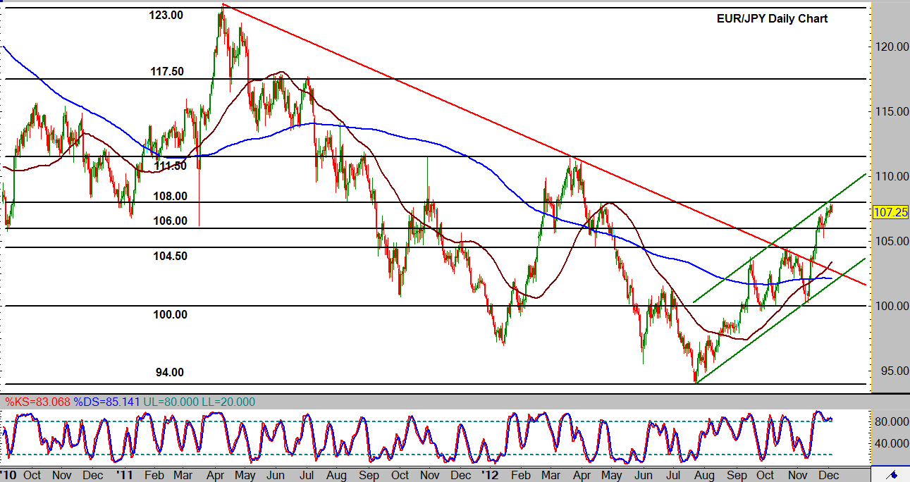 06/12 Euro vs Japanese Yen Retreats from Resistance within Strong Bullish Trend #EURJPY