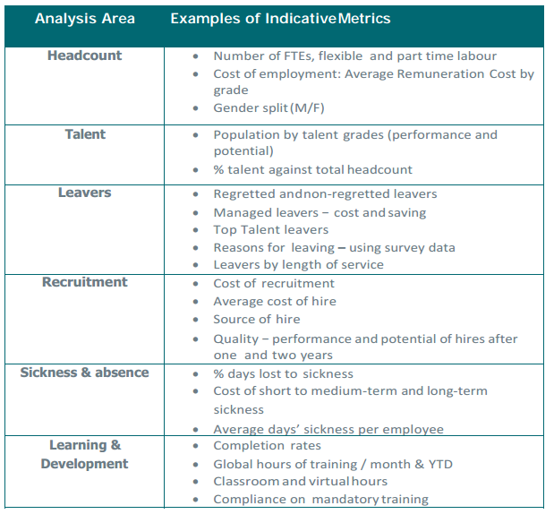 Indicative Metrics For Hr Report And Hr Dashboard  Hr Data