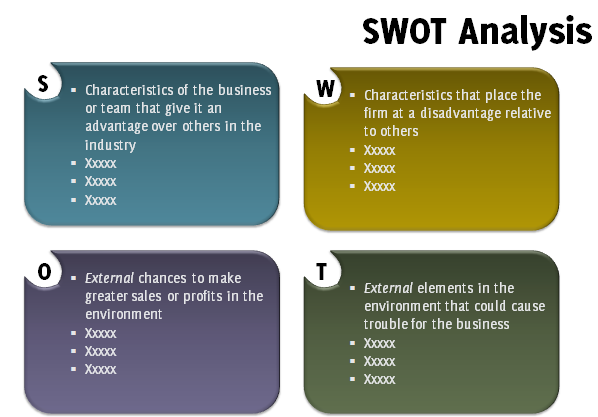 Swot Analysis Template Powerpoint  Swot Analysis Ppt Template Is
