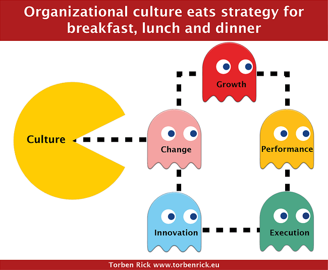 change an organization s culture By default, any change is hard to adapt especially for a group of people if an organization's culture promotes open and collective decision making, people would know beforehand about a change that's coming.