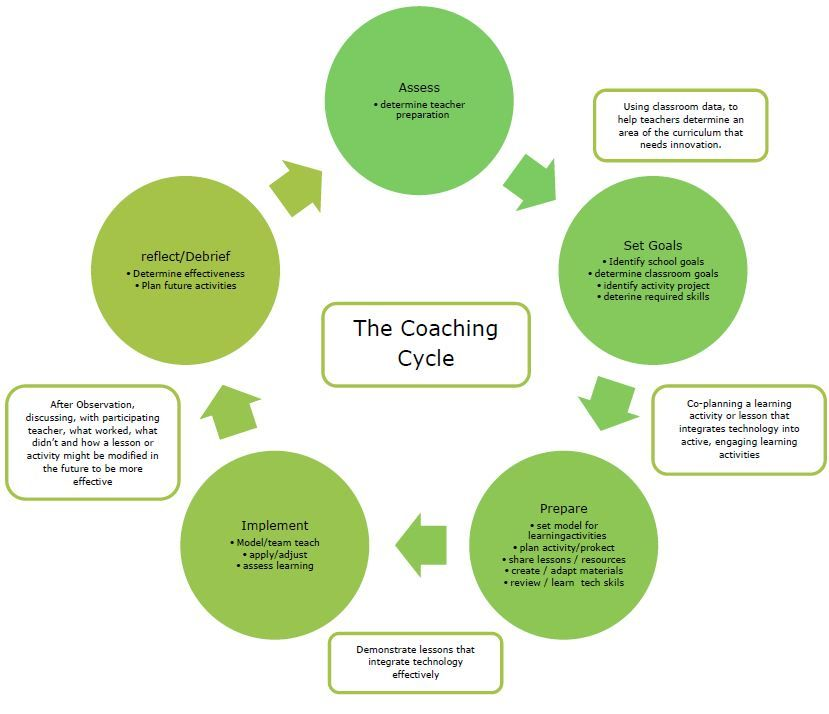 The Coaching Cycle Instructional Coaching Leadership Coaching Coaching Teachers