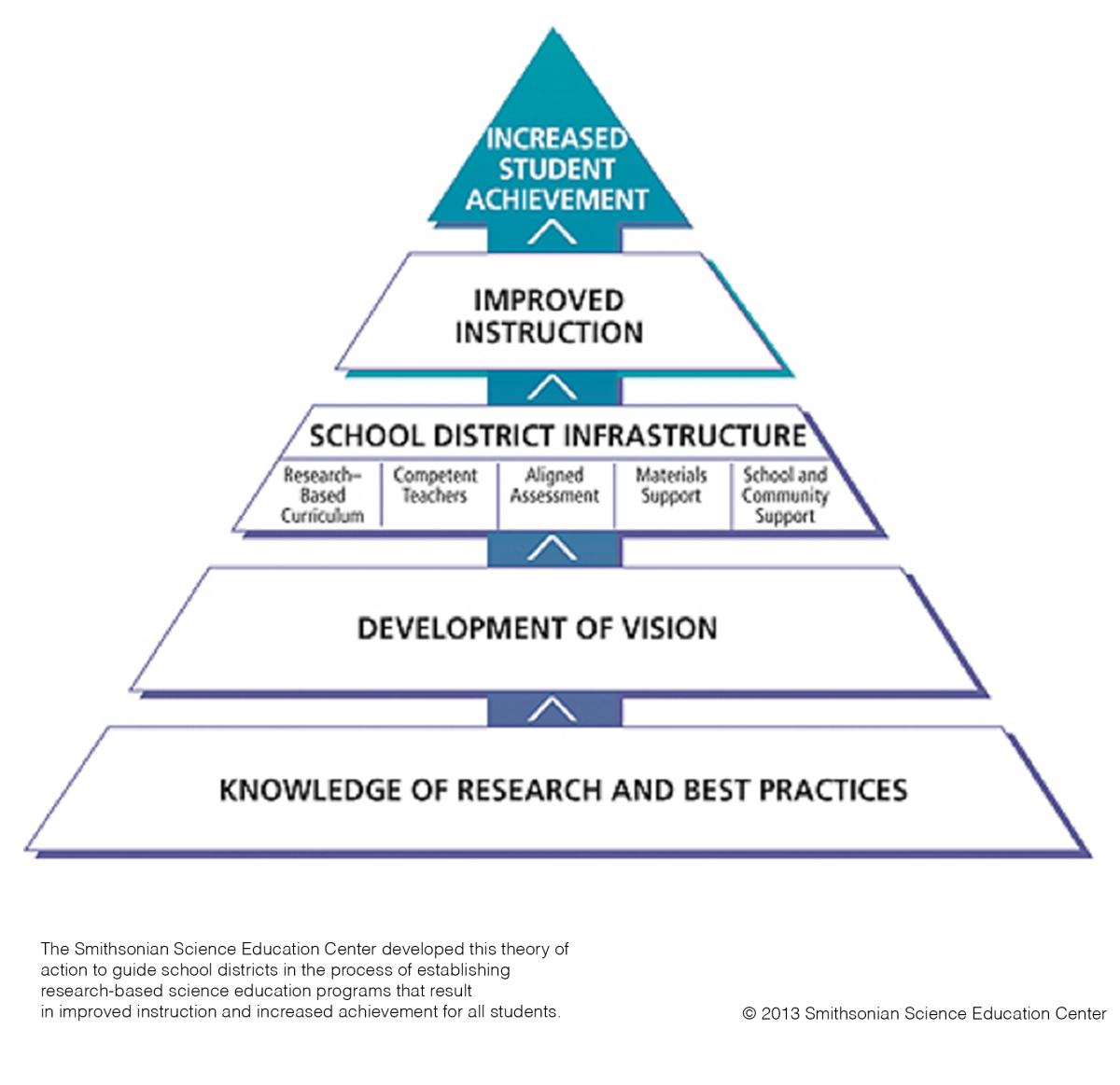 The Need For Systemic Science Education Reform