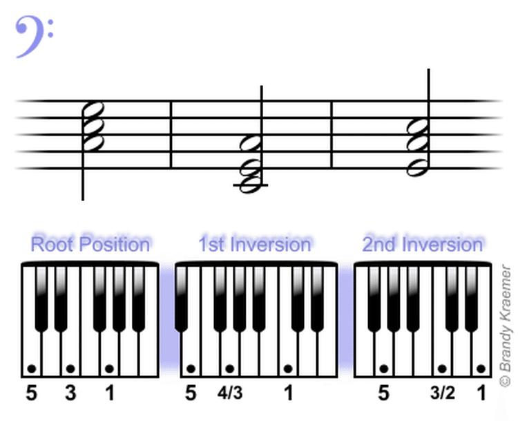 Beginner Bass Piano Chords Pianos Bass And Piano Music