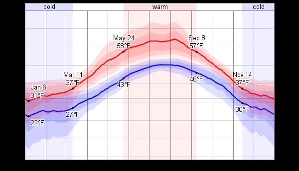 Average Weather For Juneau Alaska USA WeatherSpark Alaskan - Alaska weather averages