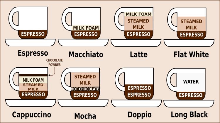 Nespresso Vertuoline Vs Original What S The Difference