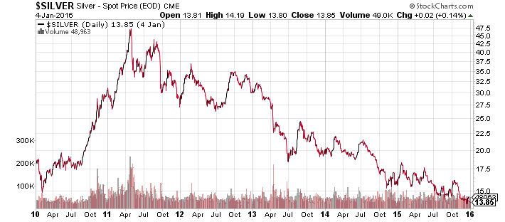 Silver prices here s why the bears are wrong on silver prices