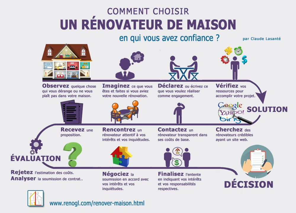 Contrat de rénovation - Infographie Rénovation de maison Pinterest - Cout Renovation Electricite Maison