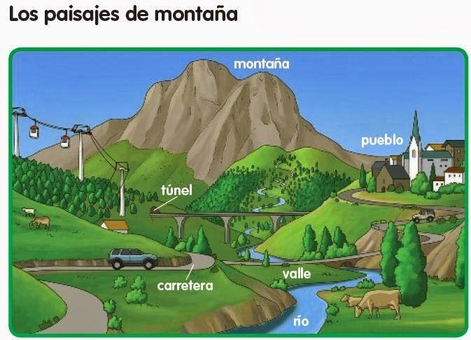 Con Esta Imagen Podran Entender Con Facilidad Los Elementos De Un Paisaje De Montana Paisaje De Montana Mapa De Europa Elementos Del Paisaje
