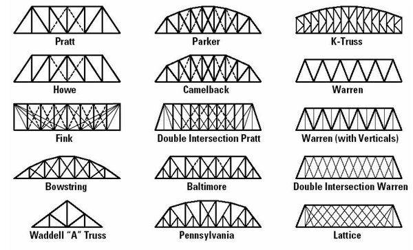 Common Types Of Truss Bridges Truss Bridge Bridge Construction Bridge Design