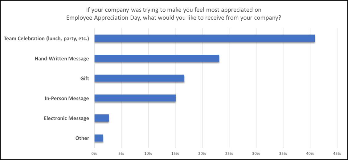Simple Ceo Approved Ways To Celebrate Employee Appreciation Day Employee Appreciation Workplace Engagement Appreciation
