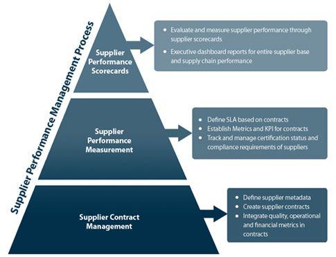 Supplier Performance Management Pyramid Metricstream