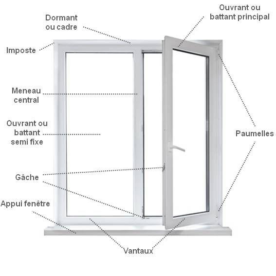 Vocabulaire fenetre le lexique sur for Dimensions baies vitrees