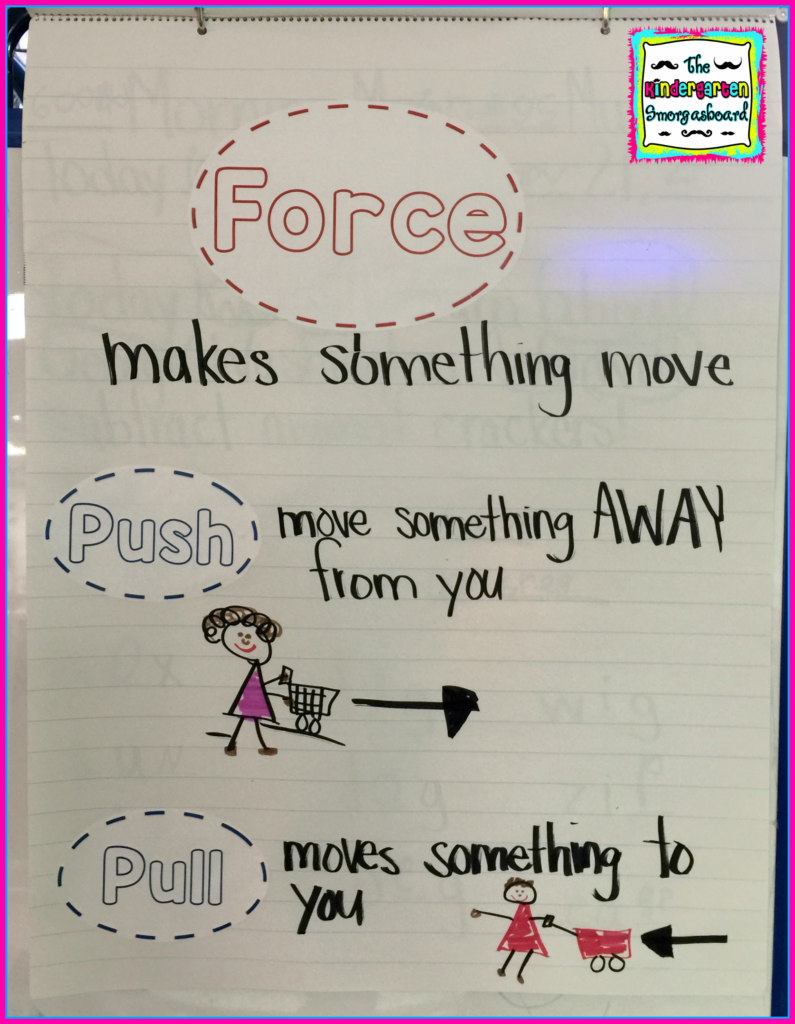 Push And Pull Research Project Kindergarten Anchor Charts Science Anchor Charts Kindergarten Science [ 1024 x 795 Pixel ]