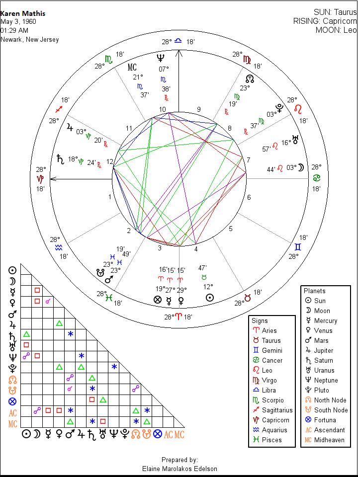 birth chart, astrology birth chart, astrology chart, natal ...